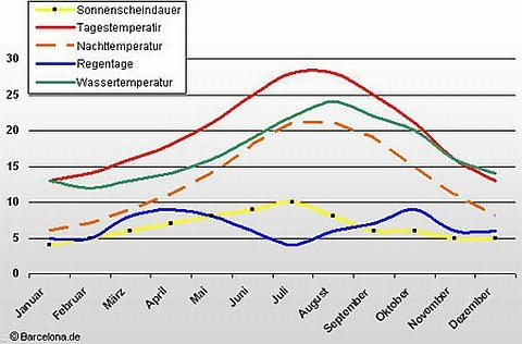 The most important climatic data from Barcelona